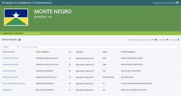 Candidatos a prefeito de Monte Negro nas eleições 2020: veja quem são